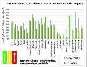 Mykotoxinbelastung in Lebensmitteln - Bio & Konventionell im Vergleich