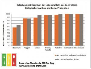 CadmiumBelastung_Anteile