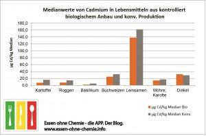 CadmiumMedian