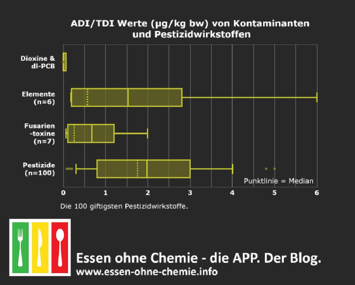 TDI & ADI Werte von Kontaminanten und Pestiziden